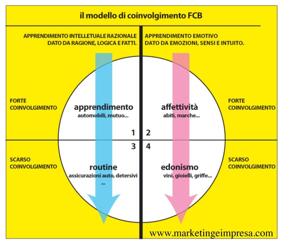 comunicazione aziendale modello FCB