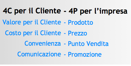 le 4P del Marketing mix