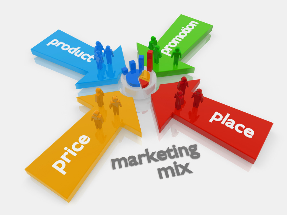 le 4 componenti del marketing mix