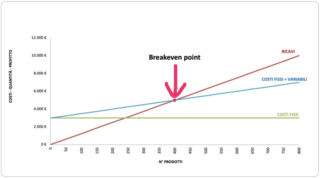 break-even-point-grafico